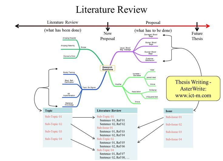 example of systematic review dissertation