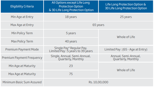hdfc life click 2 protect plus review